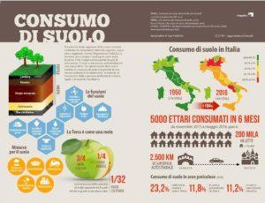 Consumo di suolo, la legge popolare che sfida la politica