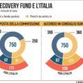 RECOVERY FUND E BILANCIO UE 2021-2027: l'accordo raggiunto dal Consiglio europeo